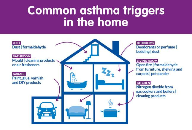 How to Clean your Home for your Asthmatic Child