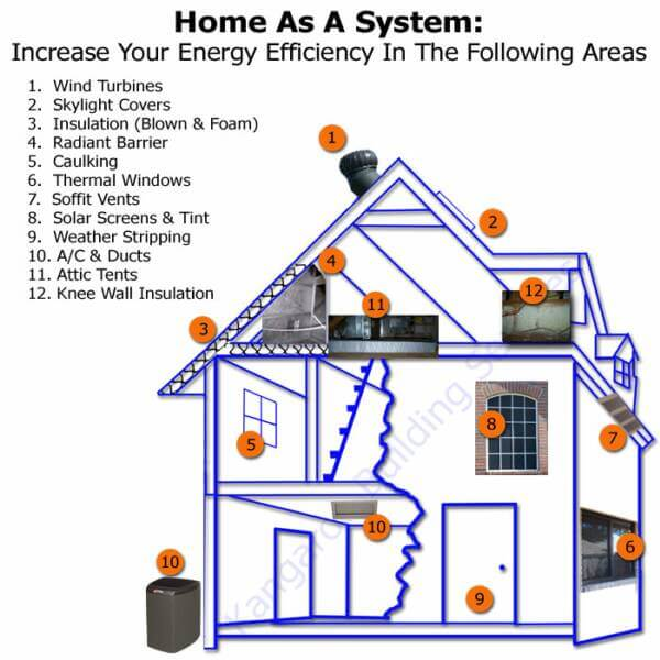 Designing an Energy-Efficient Home: Home as a system