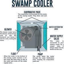 What In The Blue Heck Is A Denver Swamp Cooler Amp How Is It